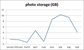 Trefor Davies photo storage requirements ytd 2012