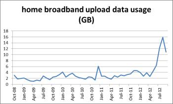 growth in upload data usage for home broadband - Trefor Davies