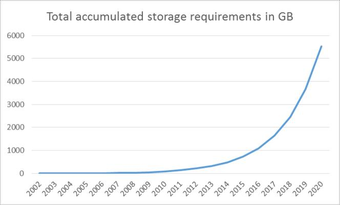 accumulated storage space