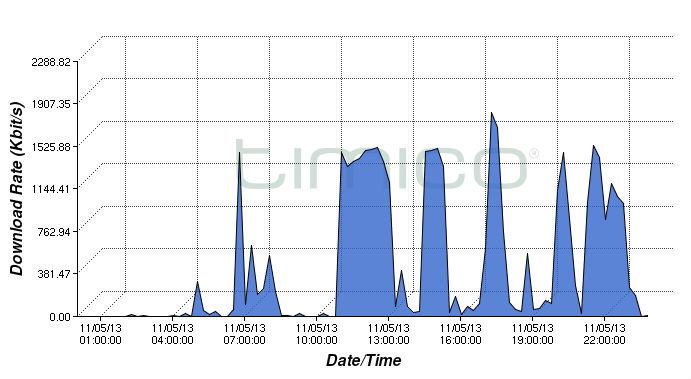 home broadband usage