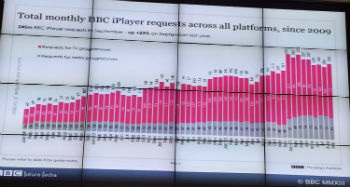 bbc_iplayer_request_growth
