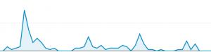 traffic spikes on broadbandrating.com