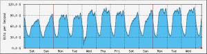 lonap-total-week