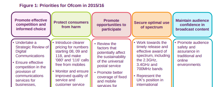 ofcom annual plan