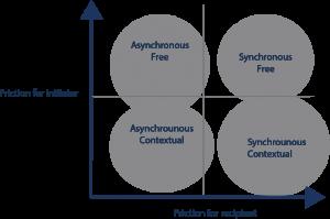 Asynchronous, Synchronous, Free and Contextual communication - a quadrant diagram