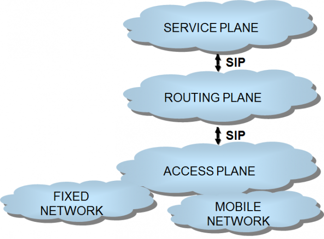 Mobile Unified Communications Network Architecture separation of service routing and access planes