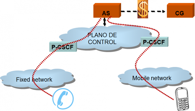 Mobile Unified Communications Network Architecture billing convergence