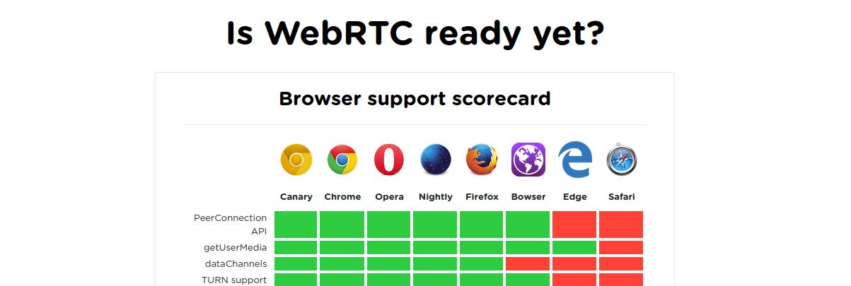 standardisation for WebRTC